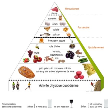 pyramide régime crétois