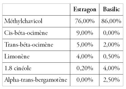 tableau comparatif HE estragon et basilic
