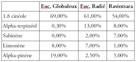 Tableau comparatif des HE d'eucalyptus globulus, eucalyptus radié et ravintsara