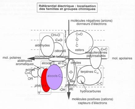 Référentiel_électrique_phénols_monoterpénols