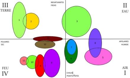 cartographie élémentaire