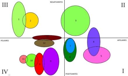 cartographie moléculaire
